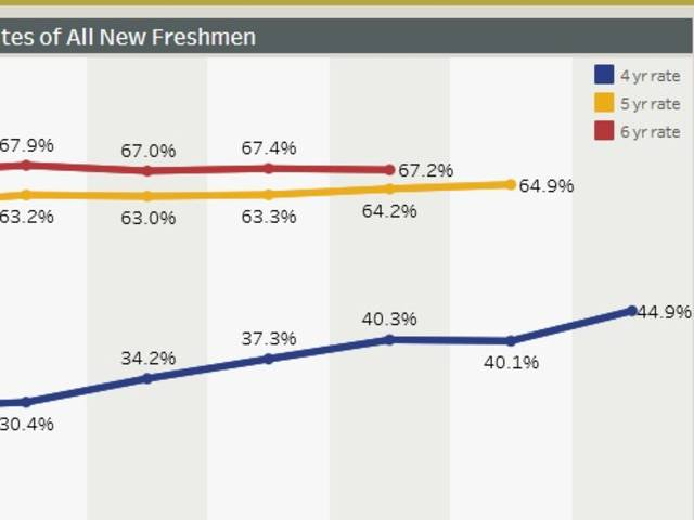 Retention & Graduation Rates - Credits to Degree - Time to Degree