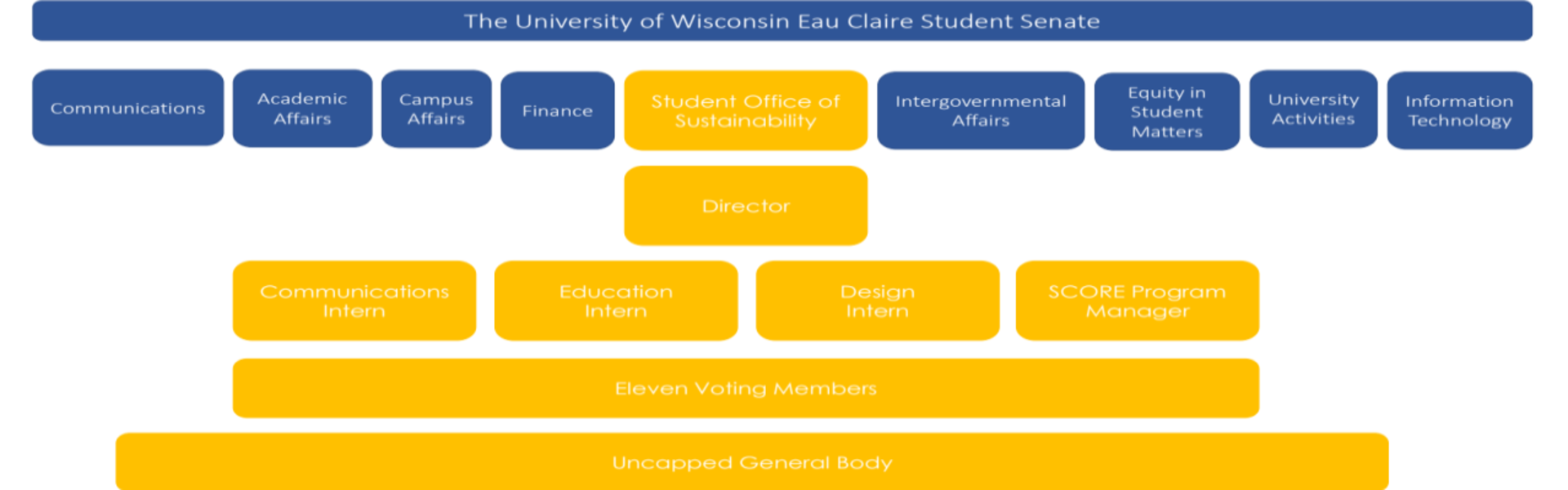 Student Office of Sustainability Structure