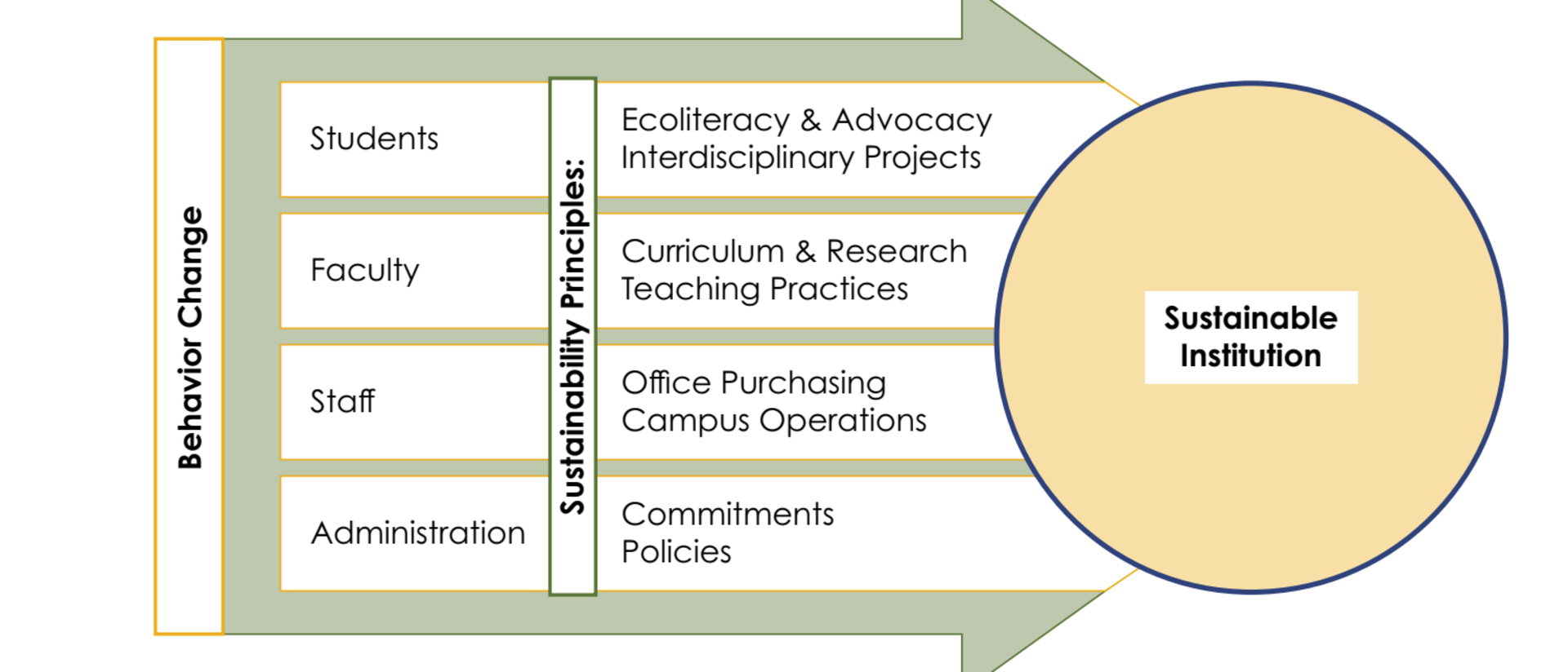 Diagram explaining the components of a sustainabile institution