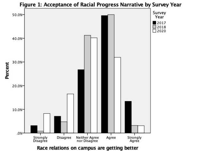 Table showing change in attitudes about race relations
