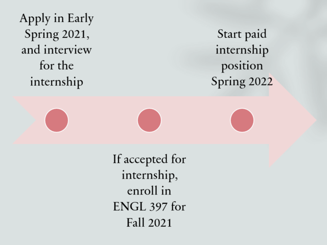 Application stages include applying in spring, enrolling in ENGL 397 in the fall if accepted, and starting your internship the following spring