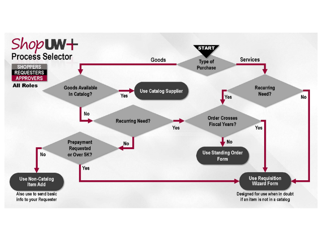 A flow chart detailing the purchasing process at UW-Eau Claire