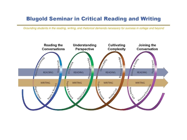 Helix image of critical reading and writing.